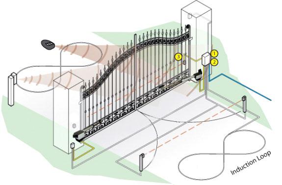 Автоматика ворот на
