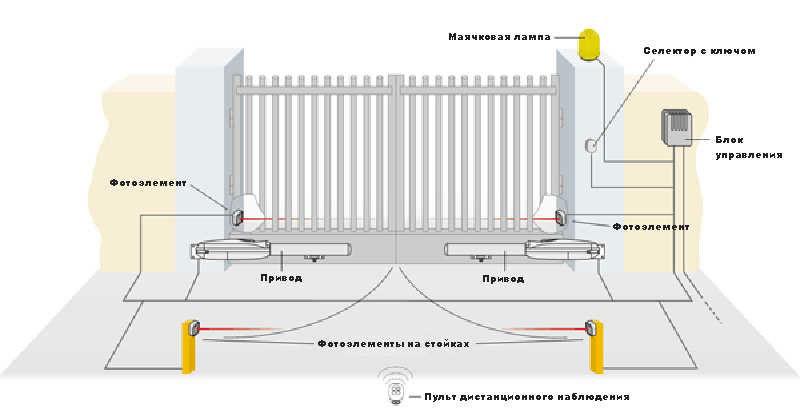 Блок управления для автоматических ворот цена