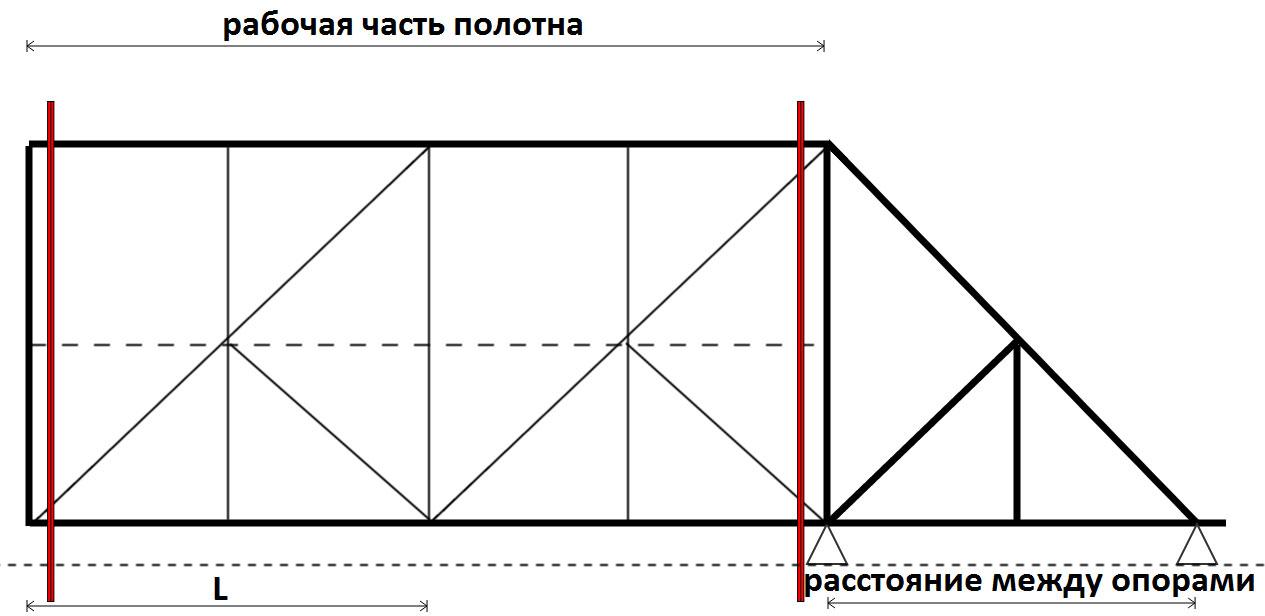 Схема-чертеж ворот с
