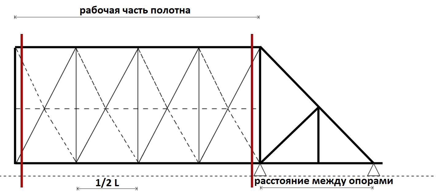 Автоматика распашных ворот чертеж