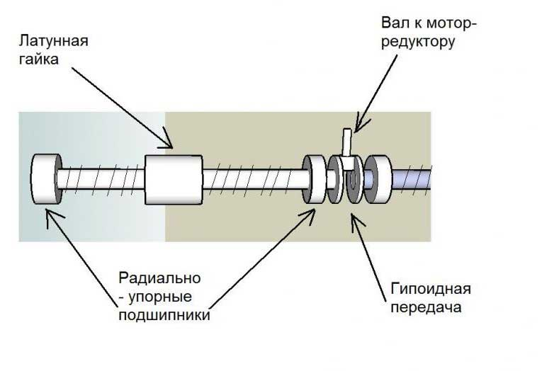 Автоматические привода для распашных ворот своими руками