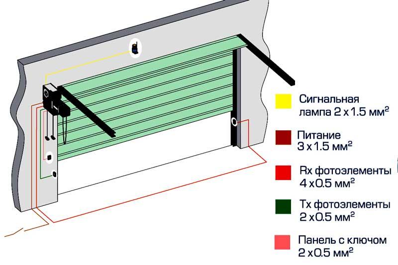 Важно: Привод гаражных ворот