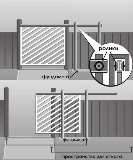 Консольные сдвижные ворота с автоматикой
