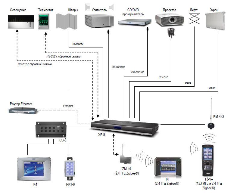 Схема управления оборудованием