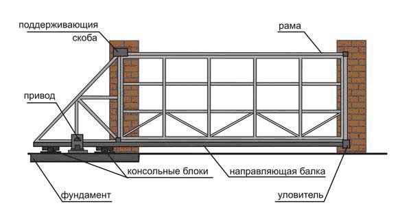 Устройства автоматического открытия ворот
